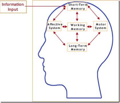 LEARNING PDF AUSUBEL MEANINGFUL THEORY